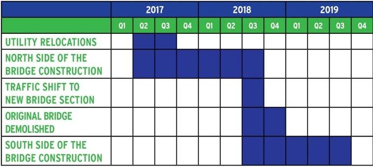Transform 285/400 project chart